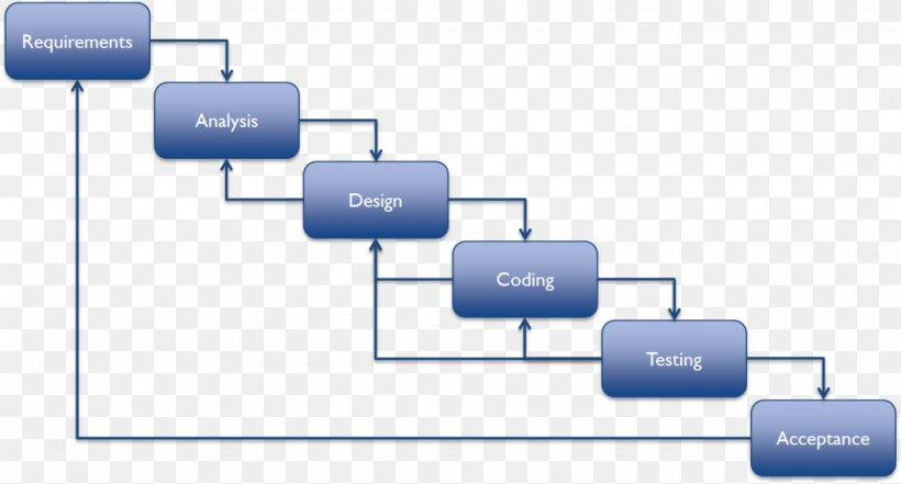 Waterfall Model Systems Development Life Cycle Software Development Process Agile Software Development Png 1024x551px Waterfall Model