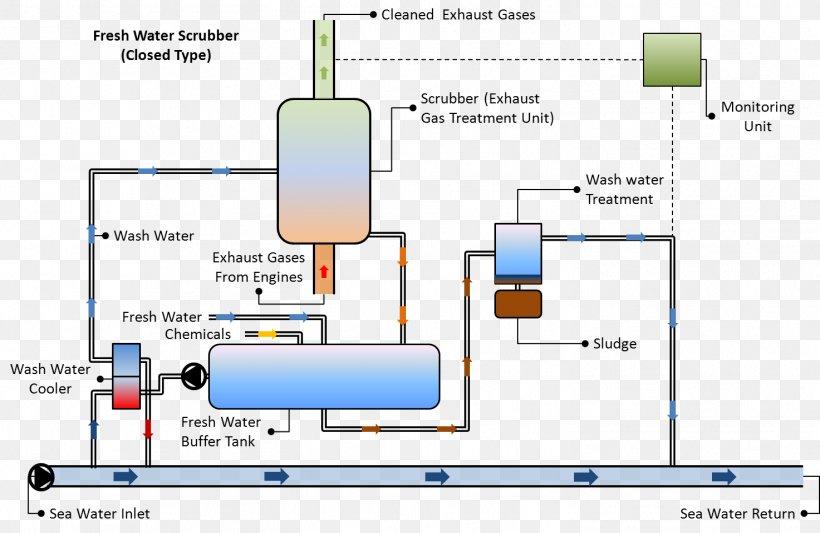 venturi diagram wet scrubber gas pollution venturi scrubber  png  1473x959px  wet scrubber gas pollution venturi