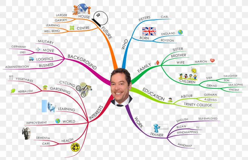 Mind Map Concept Map Idea Png 1920x1243px Mind Map Area Art Brainstorming Carta Geografica Download Free
