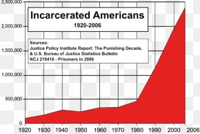 African American Business - Incarceration In The United States War On Drugs The New Jim Crow: Mass Incarceration In The Age Of Colorblindness Prison PNG