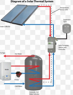 Thermal Power Station - Solar Thermal Energy Solar Water Heating Solar Thermal Collector Solar Power Solar Energy PNG