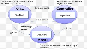 Textbased User Interface - Model–view–controller Swing Java Event Spring Framework PNG