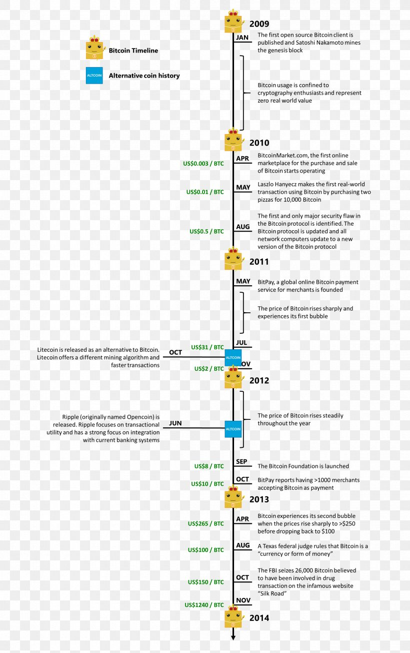 timeline of cryptocurrency coins