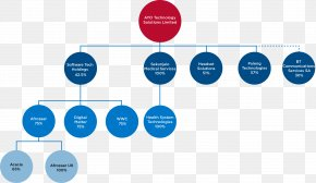 Business - Organization Wiring Diagram Business Brand PNG