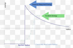 Energy - Coulomb Barrier Nuclear Fusion Quantum Tunnelling Coulomb's Law PNG