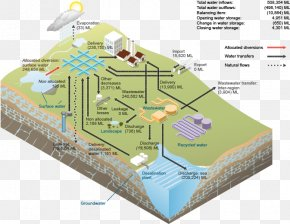 Water - Water Storage Surface Water Water Supply Network Water Resources PNG