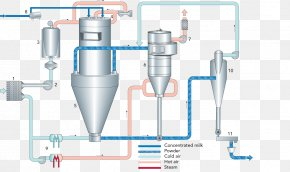 Particle Effects - Furnace Process Flow Diagram Spray Drying PNG