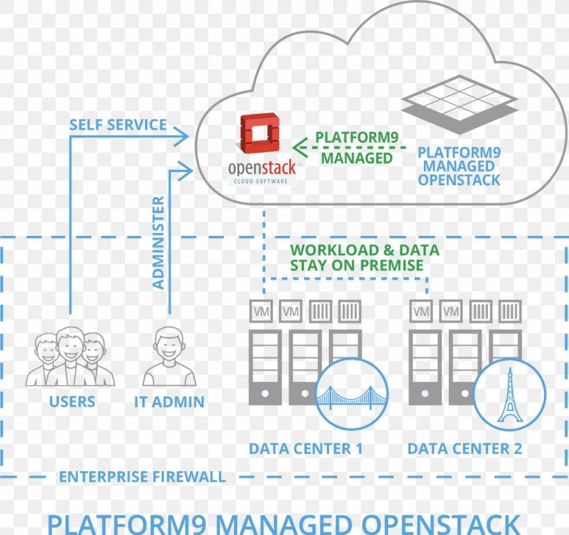 Hewlett Packard Openstack Software As A Service Data Center Kubernetes Png 1024x964px Hewlettpackard Area Brand Cloud