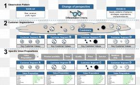 Value Proposition - Value Proposition Market Segmentation Organization Market Analysis Balanced Scorecard PNG