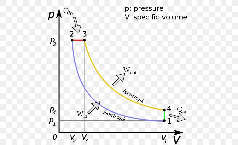 Diesel Engine Diesel Cycle Internal Combustion Engine Pressure Volume Diagram Car  Png