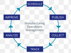 Operations Management - Manufacturing Operations Management Business PNG