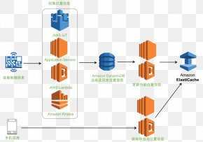 Amazon ElastiCache Redis Amazon Web Services Amazon.com Diagram PNG