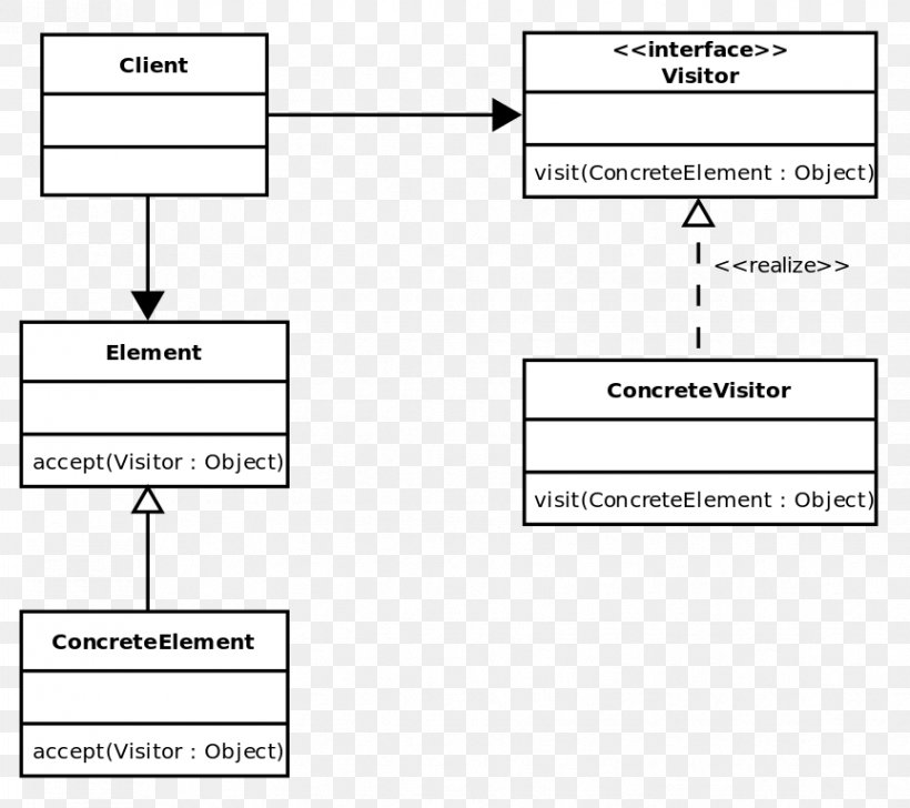 Visitor Pattern Software Design Pattern Object Algorithm Class Png 864x768px Visitor Pattern Adapter Pattern Algorithm Area