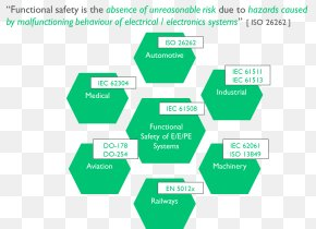 Functional Safety ISO 26262 IEC 61508 ISO 13849 PNG