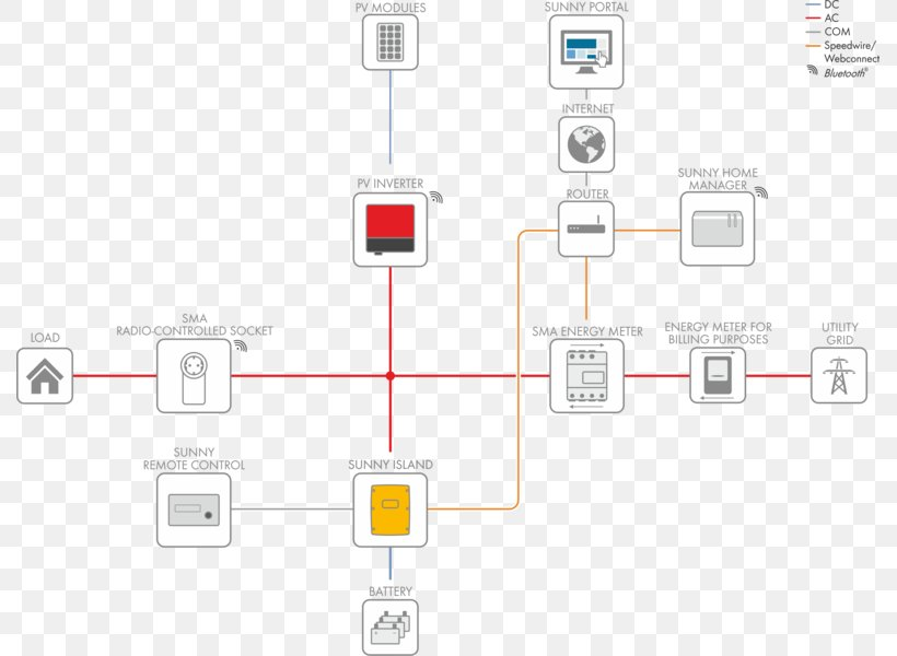 Wiring Diagram System SMA Solar Technology Transfer Switch, PNG, 789x600px,  Diagram, Battery, Electrical Switches, Electrical WiresFAVPNG.com