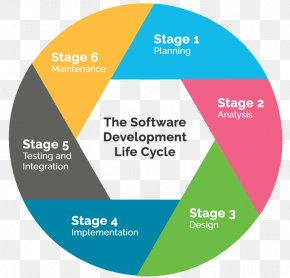 Development Cycle - Systems Development Life Cycle Software Development Process Computer Software Software Developer PNG