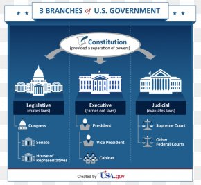 Change Of Federal Government - United States Of America Federal Government Of The United States Executive Branch Legislature PNG