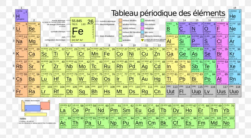 Periodic Table Atomic Mass Chemical Element Atomic Number, PNG, 1800x990px, Periodic Table, Area, Atom, Atomic Mass, Atomic Number Download Free