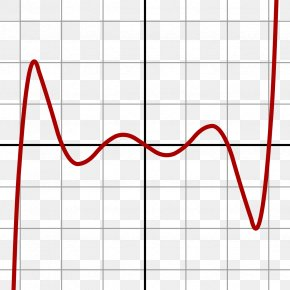 Graph Of A Function - Degree Of A Polynomial Septic Equation Quintic Function PNG