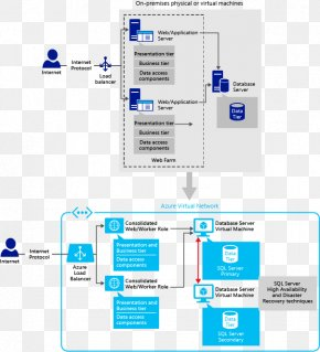 Cloud Computing - Microsoft Azure SQL Database Microsoft SQL Server Cloud Computing PNG