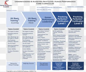 Three Levels Of Leadership Model - Information Curriculum Academy Learning Training PNG