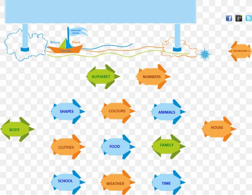 Vocabulary Basic English Einzelsprache Word Png 946x733px Vocabulary Area Basic English Diagram Dictionary Download Free