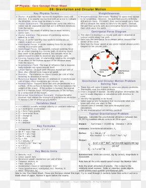 Newtons Law Of Universal Gravitation - Circular Motion Newton's Laws Of Motion AP Physics Gravitation PNG