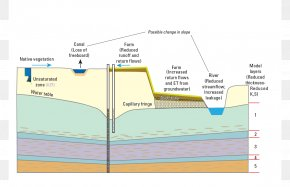 Water - Water Table Subsidence Groundwater Phreatic Zone Capillary Fringe PNG