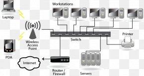 Client Computer Diagram - Computer Servers Computer Network Diagram Network Switch PNG
