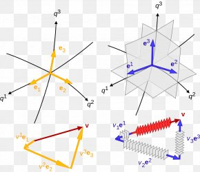 Vector Chart Material Geometry - Covariance And Contravariance Of Vectors Tensor Covariant Transformation Basis PNG