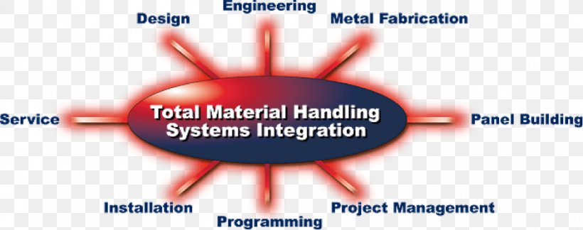 Material Handling Inventory Materials Management, PNG, 938x371px, Watercolor, Cartoon, Flower, Frame, Heart Download Free