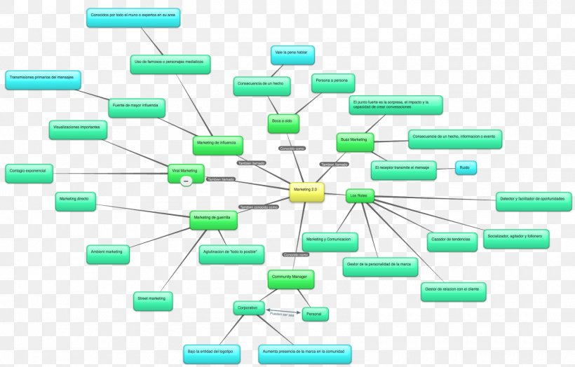 Test Plan Software Testing Computer Software Mind Map Security Testing Png 1600x1024px Test Plan Circuit Component