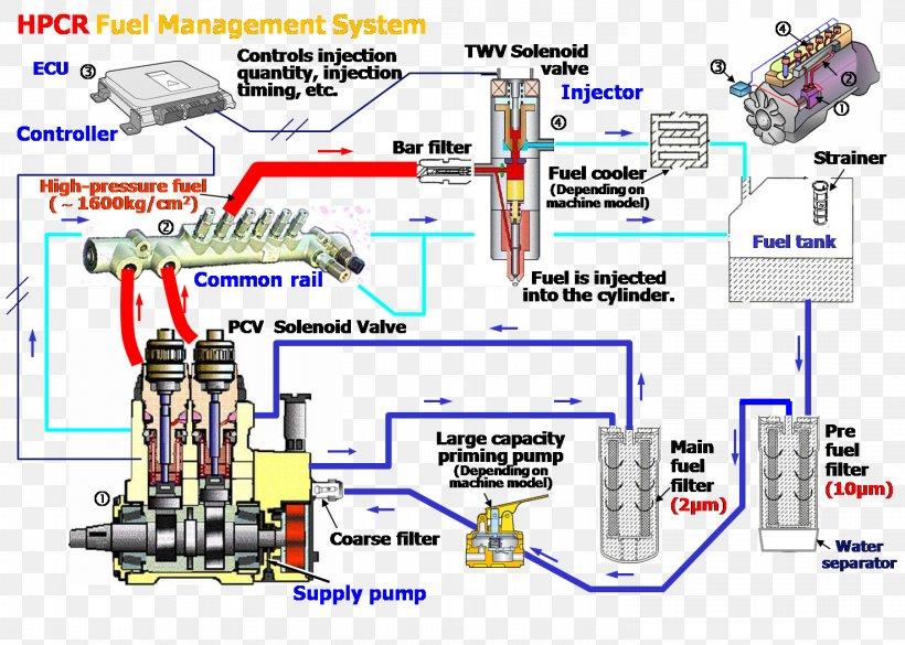 Caterpillar Inc. Fuel Injection Fuel System Diesel Engine, PNG,  1475x1053px, Caterpillar Inc, Area, Diagram, Diesel Engine,FAVPNG.com