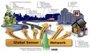 Sensor Cliparts - Wireless Sensor Network Internet Of Things Microelectromechanical Systems Clip Art PNG