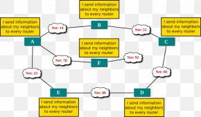 Distance Vector Routing - Document Distance-vector Routing Protocol Algorithm Technology PNG