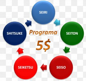 5s - Project Product Life-cycle Management Business Process Product Lifecycle PNG