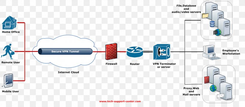virtual private network tunneling protocol computer network ... vpn network diagram network tunnel vpn favpng.com