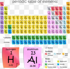 Periodic Table - Periodic Table Chemical Element Chemistry Atom PNG