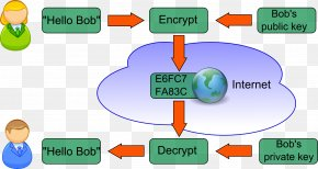 Key - Public-key Cryptography Encryption Diagram PNG