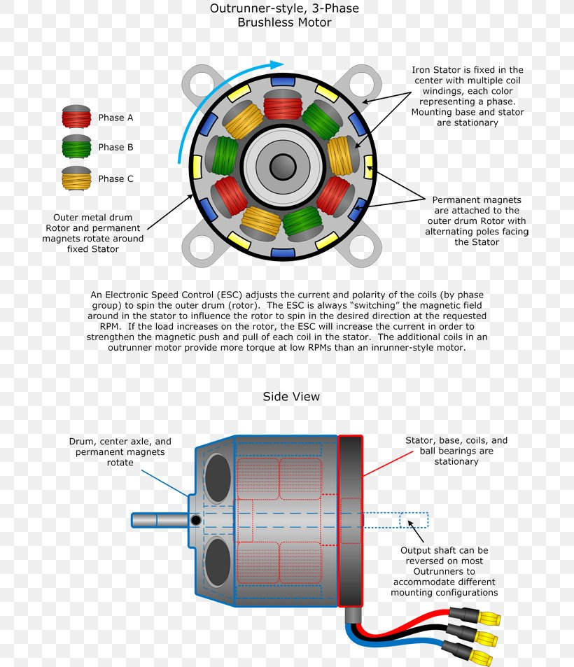 Brushless Dc Electric Motor Engine Diagram Quadcopter  Png