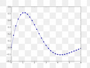 Line - Line Chart Graph Of A Function Plot PNG