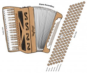 Accordion - Diatonic Button Accordion Musical Instruments Free Reed Aerophone Diagram PNG