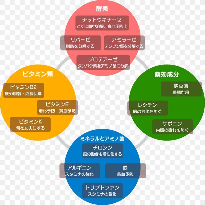 Nattō Food Nutrition Nutrient Pie Chart Png 1000x1000px Natto Brand Chart Diagram Dietary Fiber Download Free