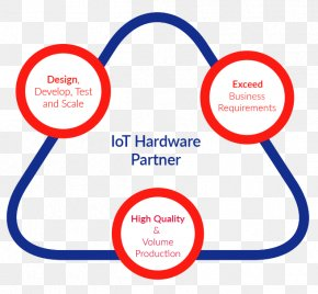 Internet Of Things - Internet Of Things M&A Technology, Inc Business PNG