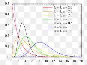 Probability Distribution Erlang Distribution Probability Density Function Weibull Distribution Gamma Distribution PNG