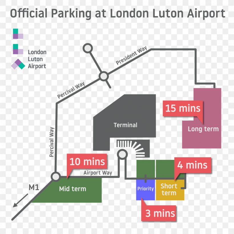 Luton Mid Term Parking >> London Luton Airport Long Term Parking London Stansted