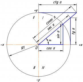 Angle - Trigonometric Functions Trigonometry Unit Circle Sine Right Triangle PNG