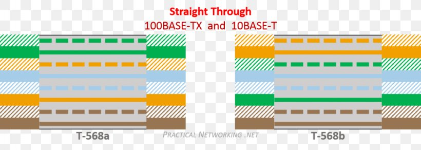 Wiring Diagram Electrical Wires Cable Category 5 Cable Ethernet Tia Eia 568 Png 1024x365px Wiring