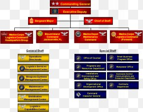 Organization Chart - Blount Island United States Marine Corps Marine Corps Systems Command Organization Headquarters Marine Corps PNG
