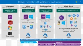 Cloud Computing - Microsoft Azure Web Development Cloud Computing PNG